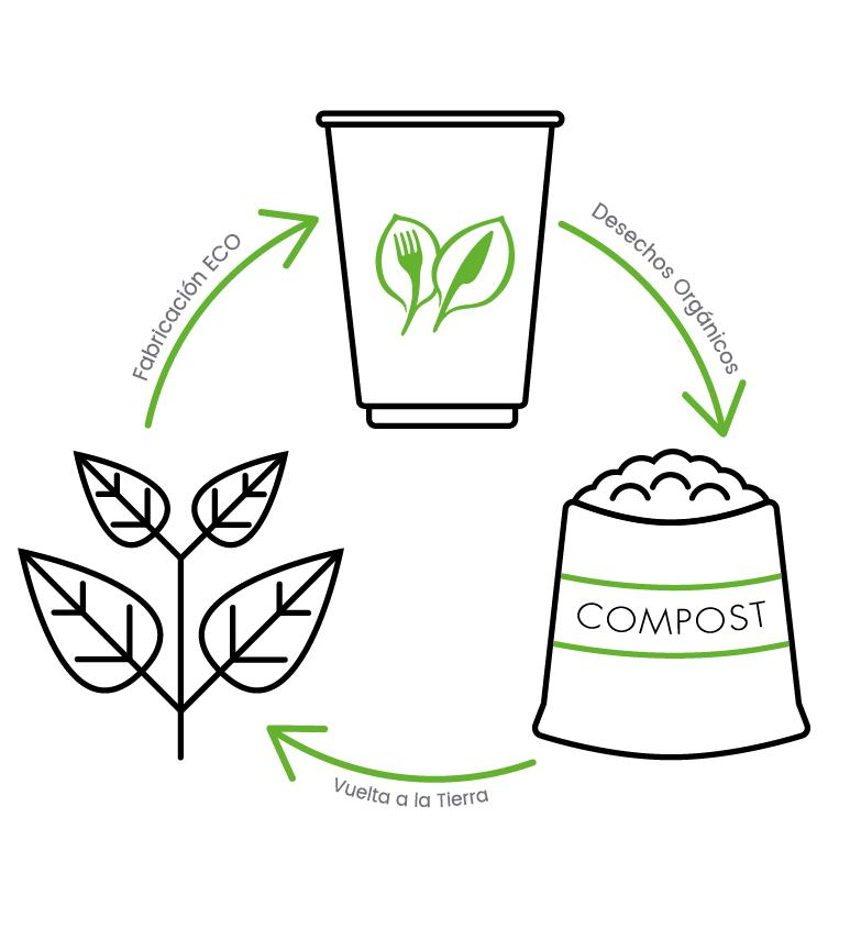 Proceso biodegradable